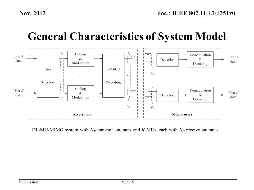 doc.: IEEE 802.11-13/1351r0 Submission General Characteristics of System Model Slide 5 Nov. 2013