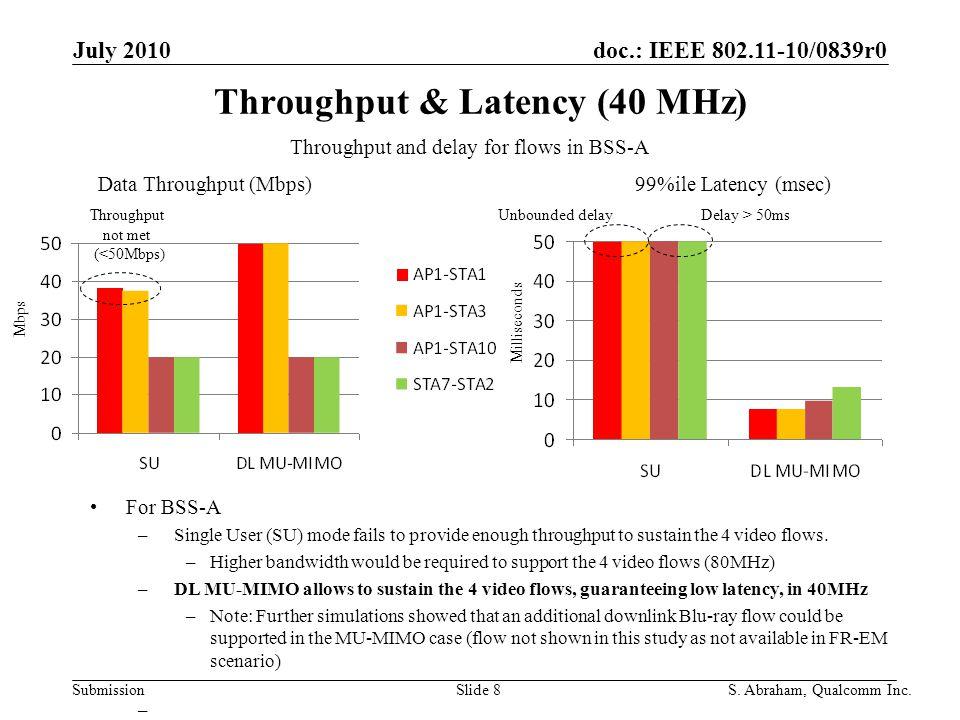 doc.: IEEE 802.11-10/0839r0 Submission Slide 9S.Abraham, Qualcomm Inc.