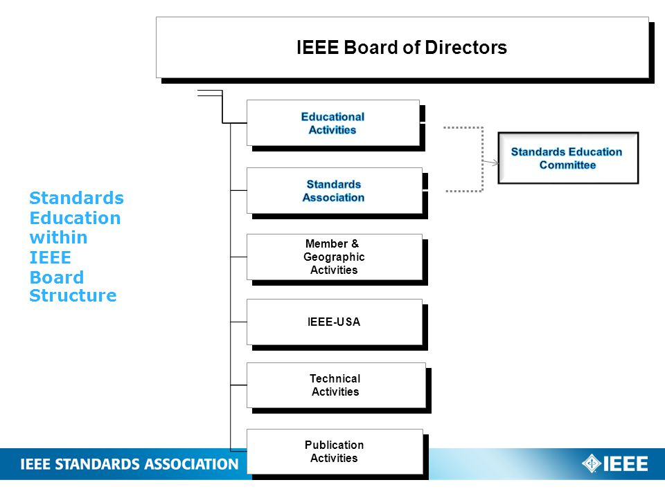 Standards Education within IEEE Board Structure IEEE Board of Directors IEEE-USA Member & Geographic Activities Publication Activities Publication Act