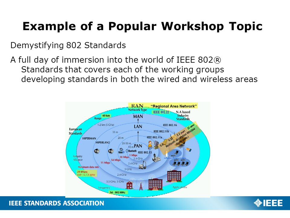 Example of a Popular Workshop Topic Demystifying 802 Standards A full day of immersion into the world of IEEE 802® Standards that covers each of the w