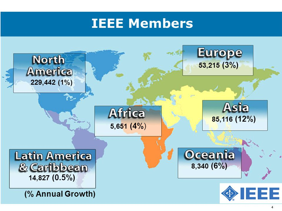 IEEE Members 229,442 (1%) 14,827 (0.5%) 5,651 (4%) 53,215 (3%) 85,116 (12%) 8,340 (6%) (% Annual Growth) 4