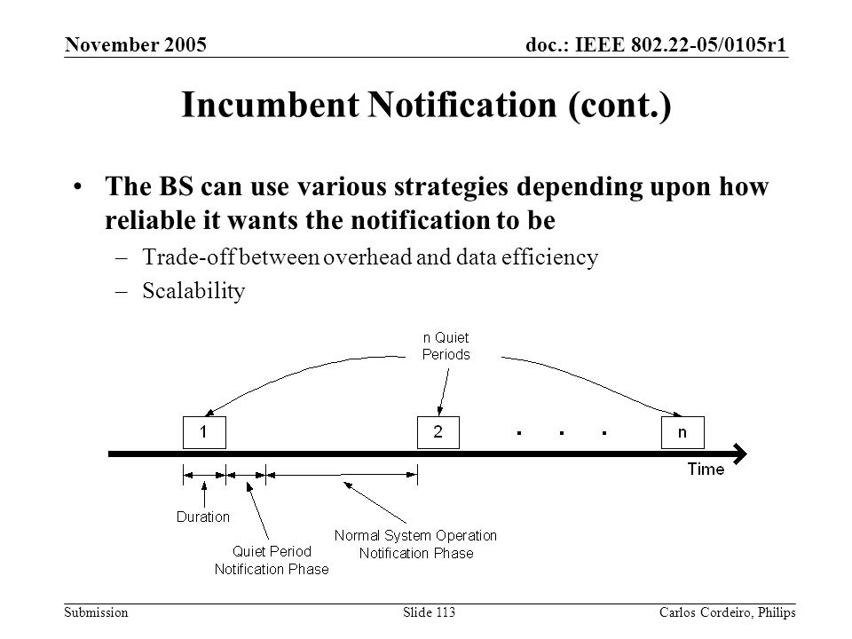 doc.: IEEE 802.22-05/0105r1 Submission November 2005 Carlos Cordeiro, PhilipsSlide 113 Incumbent Notification (cont.) The BS can use various strategie