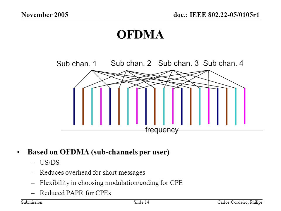 doc.: IEEE 802.22-05/0105r1 Submission November 2005 Carlos Cordeiro, PhilipsSlide 14 OFDMA Based on OFDMA (sub-channels per user) –US/DS –Reduces ove