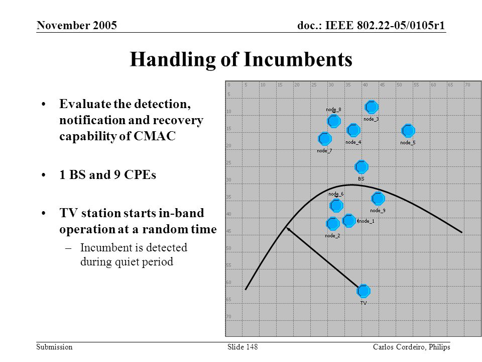 doc.: IEEE 802.22-05/0105r1 Submission November 2005 Carlos Cordeiro, PhilipsSlide 148 Handling of Incumbents Evaluate the detection, notification and