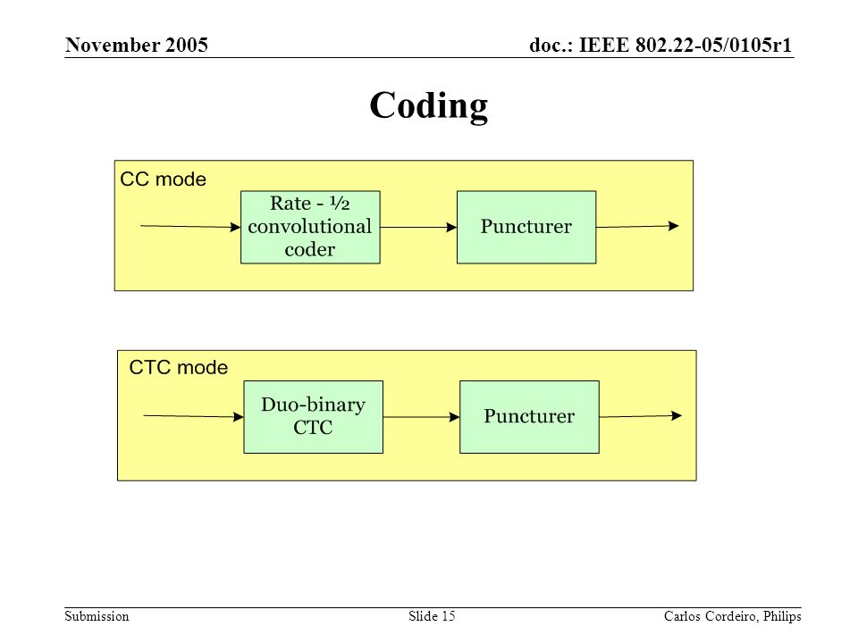 doc.: IEEE 802.22-05/0105r1 Submission November 2005 Carlos Cordeiro, PhilipsSlide 15 Coding