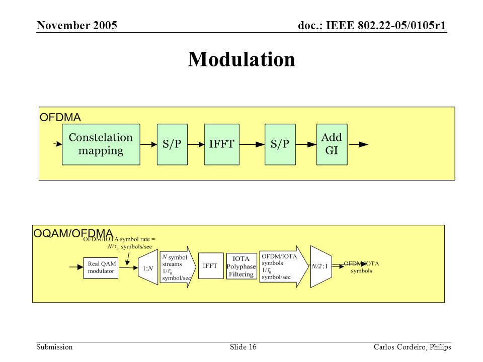doc.: IEEE 802.22-05/0105r1 Submission November 2005 Carlos Cordeiro, PhilipsSlide 16 Modulation