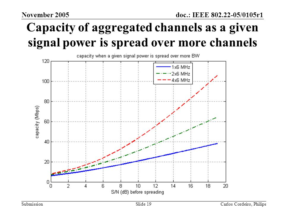 doc.: IEEE 802.22-05/0105r1 Submission November 2005 Carlos Cordeiro, PhilipsSlide 19 Capacity of aggregated channels as a given signal power is sprea