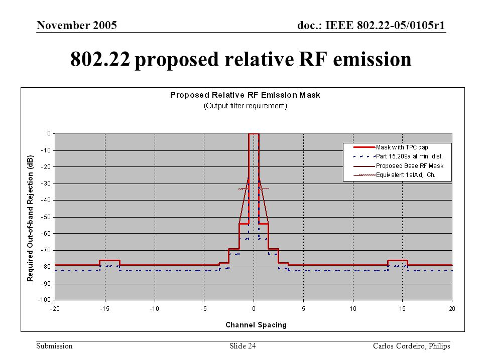 doc.: IEEE 802.22-05/0105r1 Submission November 2005 Carlos Cordeiro, PhilipsSlide 24 802.22 proposed relative RF emission