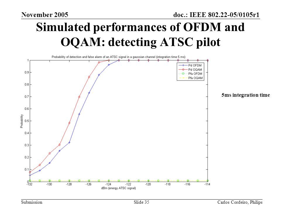 doc.: IEEE 802.22-05/0105r1 Submission November 2005 Carlos Cordeiro, PhilipsSlide 35 Simulated performances of OFDM and OQAM: detecting ATSC pilot 5m