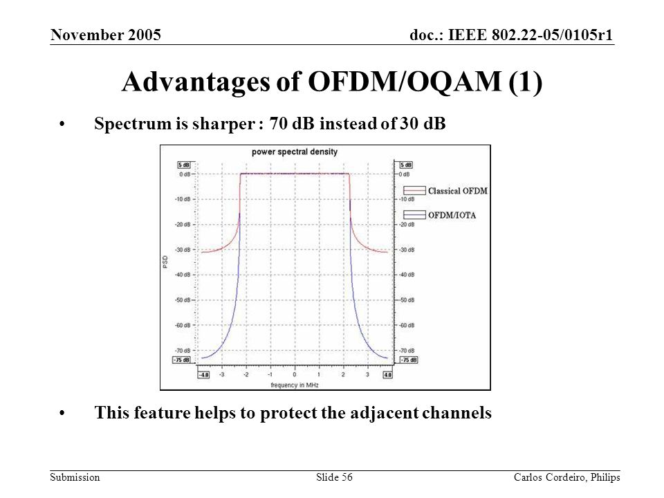 doc.: IEEE 802.22-05/0105r1 Submission November 2005 Carlos Cordeiro, PhilipsSlide 56 Advantages of OFDM/OQAM (1) Spectrum is sharper : 70 dB instead