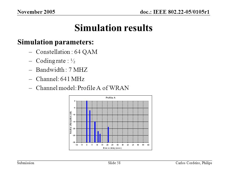 doc.: IEEE 802.22-05/0105r1 Submission November 2005 Carlos Cordeiro, PhilipsSlide 58 Simulation results Simulation parameters: –Constellation : 64 QA