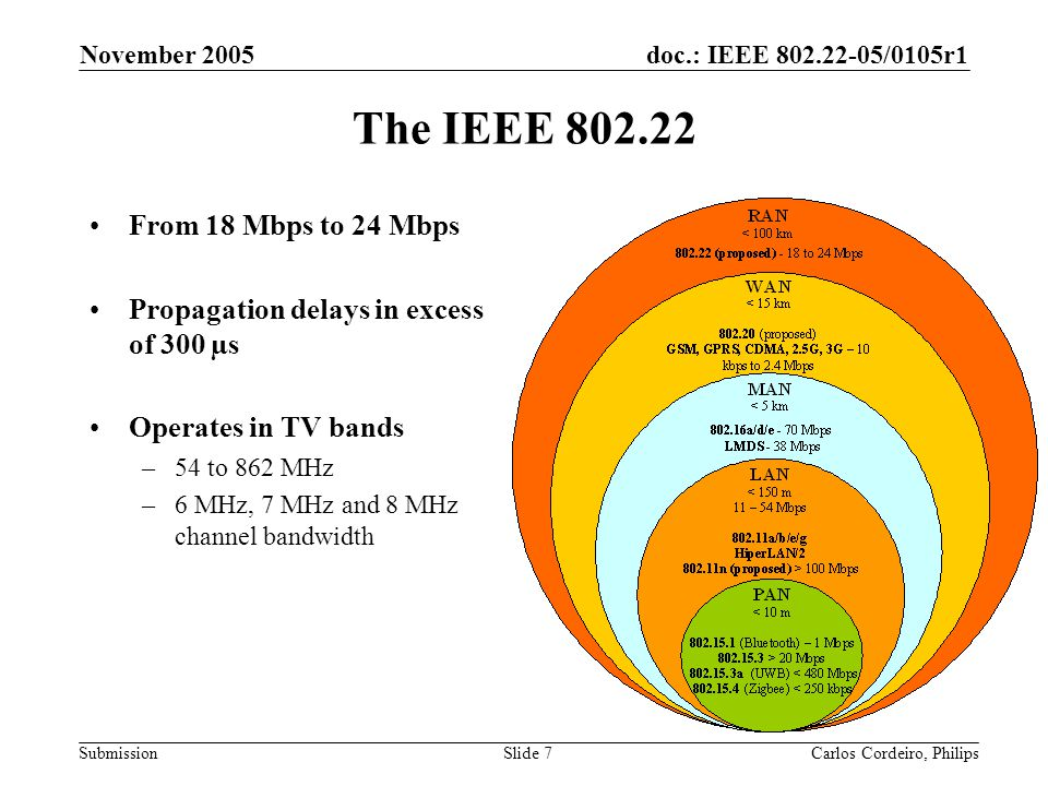 doc.: IEEE 802.22-05/0105r1 Submission November 2005 Carlos Cordeiro, PhilipsSlide 8 Deployment Scenario Master/Slave relationship Entities –Base Station (BS) –Consumer Premise Equipment (CPE) 4W CPE transmit power