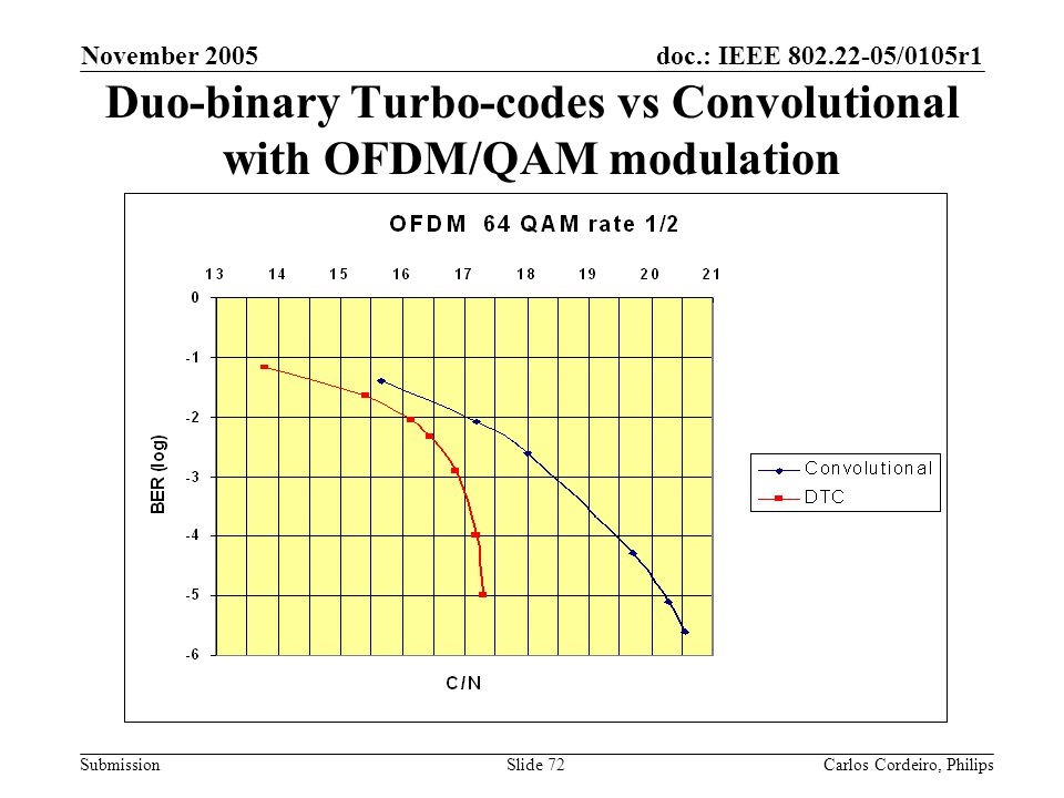doc.: IEEE 802.22-05/0105r1 Submission November 2005 Carlos Cordeiro, PhilipsSlide 72 Duo-binary Turbo-codes vs Convolutional with OFDM/QAM modulation