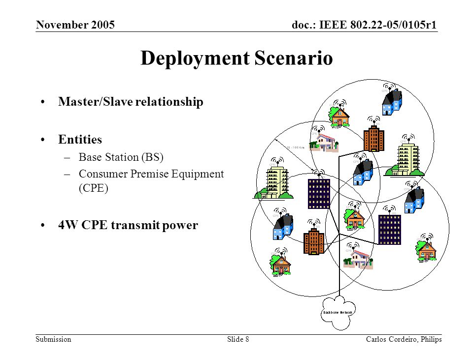 doc.: IEEE 802.22-05/0105r1 Submission November 2005 Carlos Cordeiro, PhilipsSlide 8 Deployment Scenario Master/Slave relationship Entities –Base Stat
