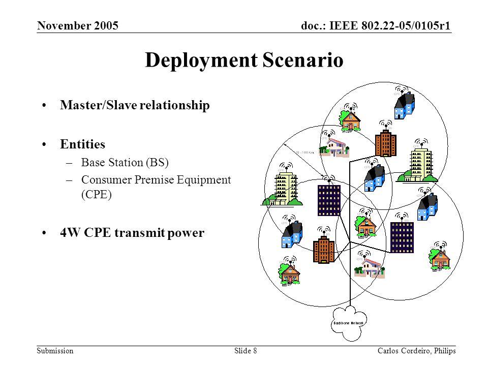doc.: IEEE 802.22-05/0105r1 Submission November 2005 Carlos Cordeiro, PhilipsSlide 59 OFDM/OQAM vs OFDM/QAM with Convolutional FEC