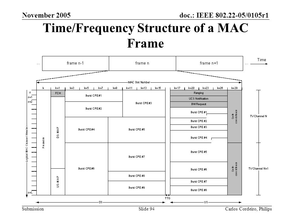 doc.: IEEE 802.22-05/0105r1 Submission November 2005 Carlos Cordeiro, PhilipsSlide 94 Time/Frequency Structure of a MAC Frame