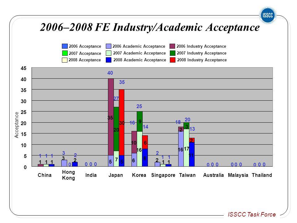 ISSCC Task Force 0 0 000 00 0 000 0 0 0 5 10 15 20 25 30 35 40 45 China Hong Kong IndiaJapanKoreaSingaporeTaiwanAustraliaMalaysiaThailand 2006 Acceptance 2007 Acceptance 2008 Acceptance 2006 Academic Acceptance 2007 Academic Acceptance 2008 Academic Acceptance 2006 Industry Acceptance 2007 Industry Acceptance 2008 Industry Acceptance 111 111 3 2 3 2 40 5 35 27 20 7 35 30 5 2006–2008 FE Industry/Academic Acceptance 16 6 10 25 16 9 14 6 8 2 2 1 1 1 1 18 16 2 20 17 3 13 11 2 Acceptance