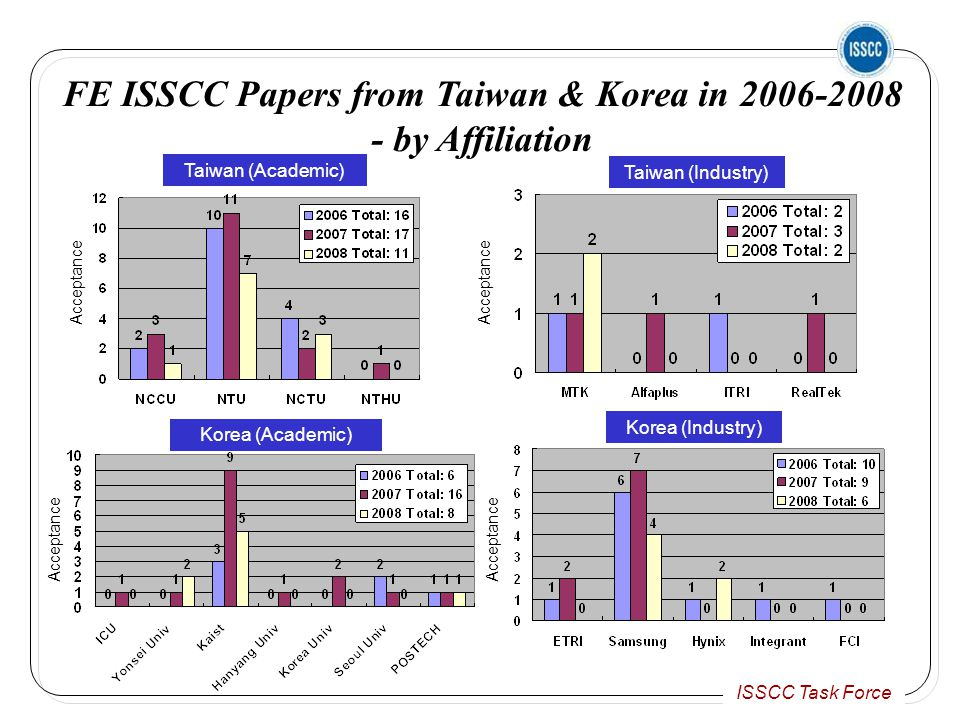 ISSCC Task Force Taiwan (Industry) Taiwan (Academic) Korea (Industry) Korea (Academic) FE ISSCC Papers from Taiwan & Korea in 2006-2008 - by Affiliation Acceptance