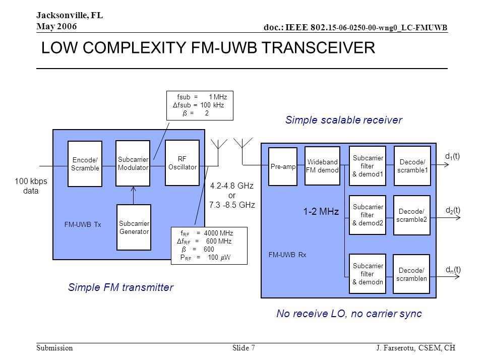 doc.: IEEE wng0_LC-FMUWB Submission Jacksonville, FL May 2006 J.
