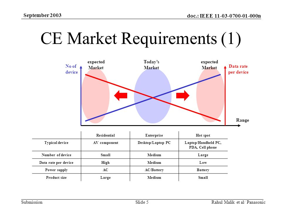 doc.: IEEE 11-03-0700-01-000n Submission September 2003 Rahul Malik et al/ PanasonicSlide 5 CE Market Requirements (1) Range No of device Data rate per device Today's Market expected Market expected Market ResidentialEnterpriseHot spot Typical deviceAV componentDesktop/Laptop PCLaptop/Handheld PC, PDA, Cell phone Number of deviceSmallMediumLarge Data rate per deviceHighMediumLow Power supplyACAC/BatteryBattery Product sizeLargeMediumSmall