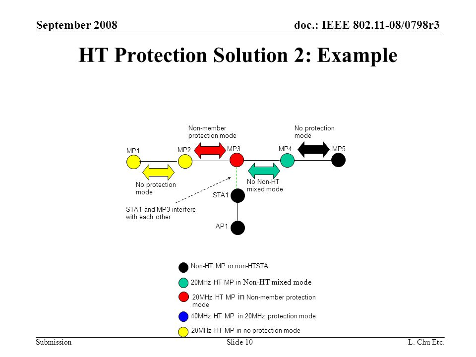 doc.: IEEE /0798r3 Submission September 2008 L.