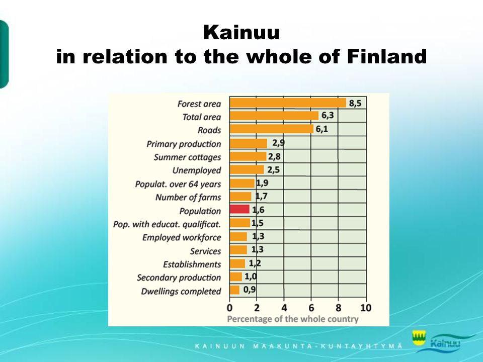 Kainuu in relation to the whole of Finland