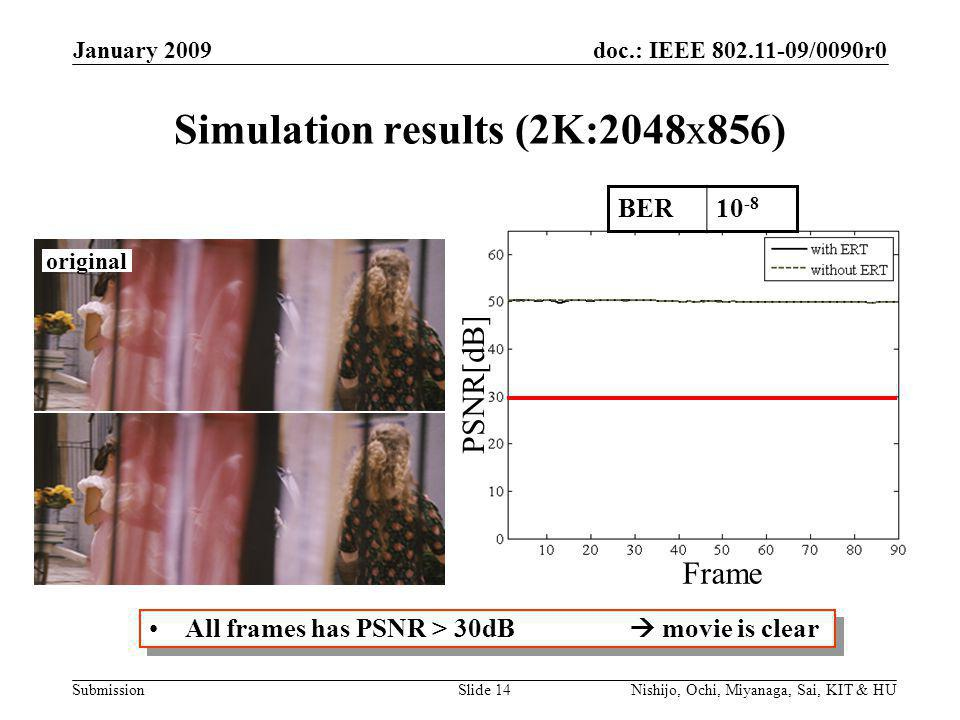 doc.: IEEE /0090r0 Submission January 2009 Nishijo, Ochi, Miyanaga, Sai, KIT & HUSlide 14 Simulation results (2K:2048x856) All frames has PSNR > 30dB  movie is clear PSNR[dB] Frame BER10 -8 original
