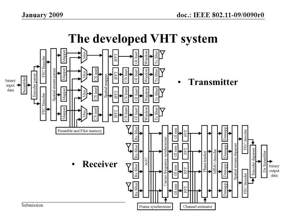 doc.: IEEE /0090r0 Submission January 2009 Nishijo, Ochi, Miyanaga, Sai, KIT & HUSlide 8 The developed VHT system Transmitter Receiver