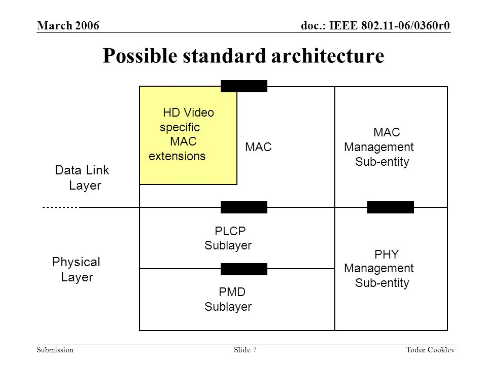doc.: IEEE 802.11-06/0360r0 Submission March 2006 Todor CooklevSlide 7 Possible standard architecture MAC PLCP Sublayer PMD Sublayer MAC Management Sub-entity PHY Management Sub-entity Data Link Layer Physical Layer HD Video specific MAC extensions