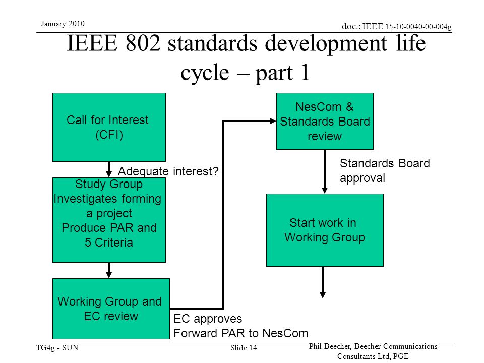 doc.: IEEE 15-10-0040-00-004g TG4g - SUN January 2010 Phil Beecher, Beecher Communications Consultants Ltd, PGE Slide 14 IEEE 802 standards development life cycle – part 1 Call for Interest (CFI) Study Group Investigates forming a project Produce PAR and 5 Criteria Adequate interest.