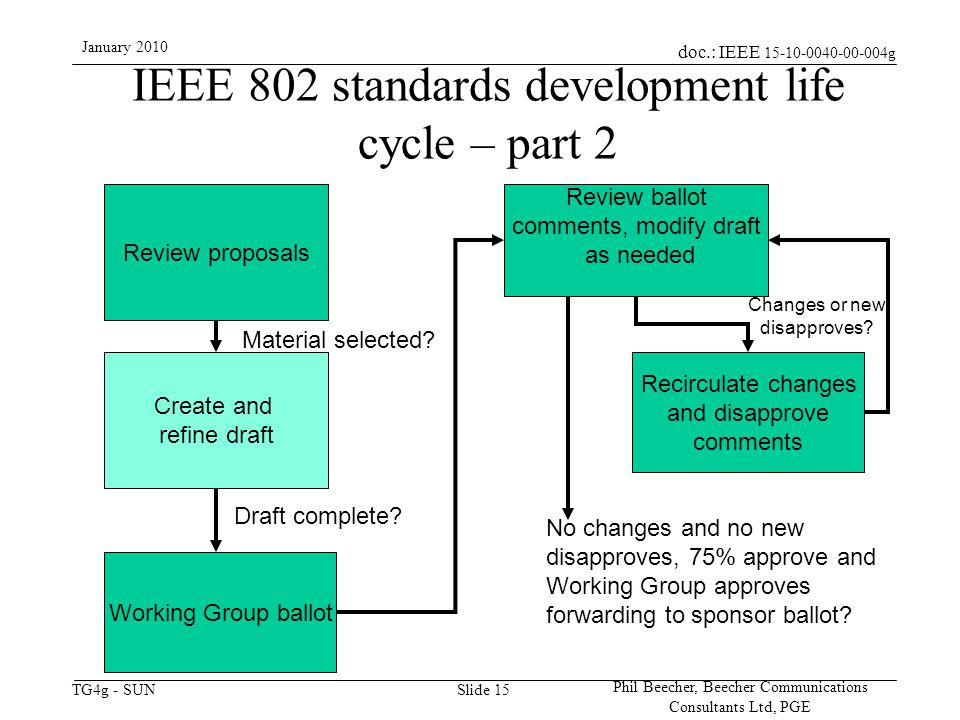 doc.: IEEE 15-10-0040-00-004g TG4g - SUN January 2010 Phil Beecher, Beecher Communications Consultants Ltd, PGE Slide 15 IEEE 802 standards development life cycle – part 2 Review proposals Create and refine draft Draft complete.
