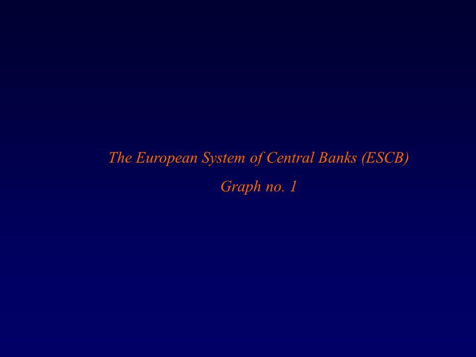The European System of Central Banks (ESCB) Graph no. 1