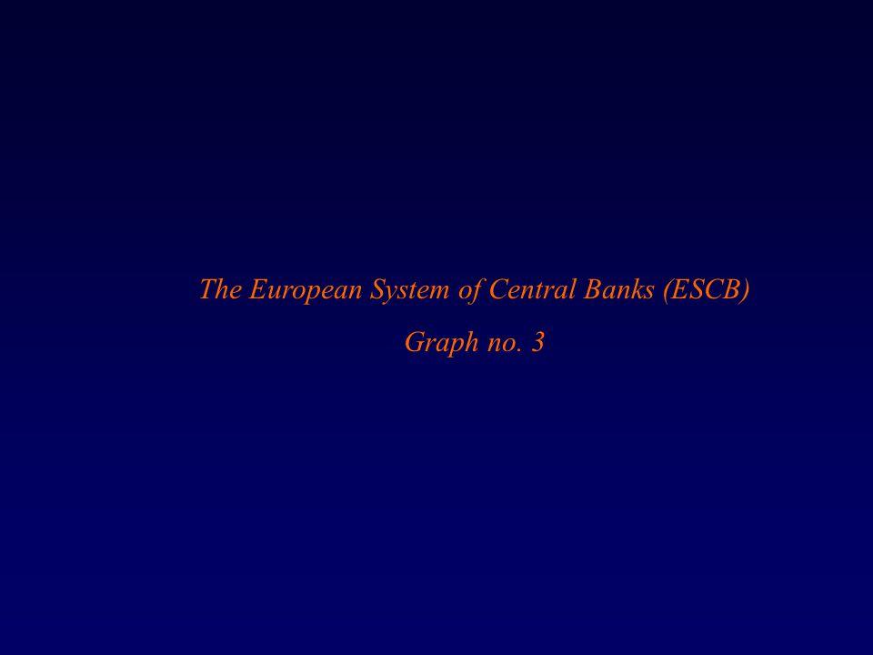 The European System of Central Banks (ESCB) Graph no. 3