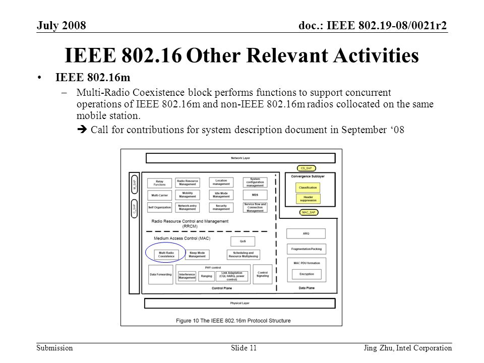 doc.: IEEE 802.19-08/0021r2 Submission July 2008 Jing Zhu, Intel CorporationSlide 11 IEEE 802.16 Other Relevant Activities IEEE 802.16m –Multi-Radio Coexistence block performs functions to support concurrent operations of IEEE 802.16m and non-IEEE 802.16m radios collocated on the same mobile station.