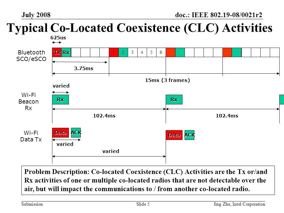 doc.: IEEE 802.19-08/0021r2 Submission July 2008 Jing Zhu, Intel CorporationSlide 16 References IEEE P802.16Rev2 D5.0 IEEE P802.11v-D2.01 IEEE 802.11-08/0508r1 IEEE 802.16m-08/003r3 IEEE 802 Plenary Tutorial on WPAN/WLAN/WWAN Multi-Radio Coexistence , Nov.