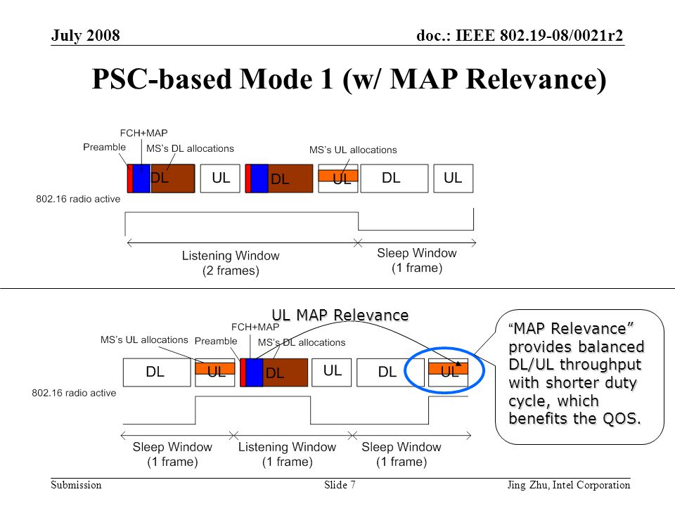doc.: IEEE 802.19-08/0021r2 Submission July 2008 Jing Zhu, Intel CorporationSlide 7 PSC-based Mode 1 (w/ MAP Relevance) UL MAP Relevance MAP Relevance provides balanced DL/UL throughput with shorter duty cycle, which benefits the QOS.