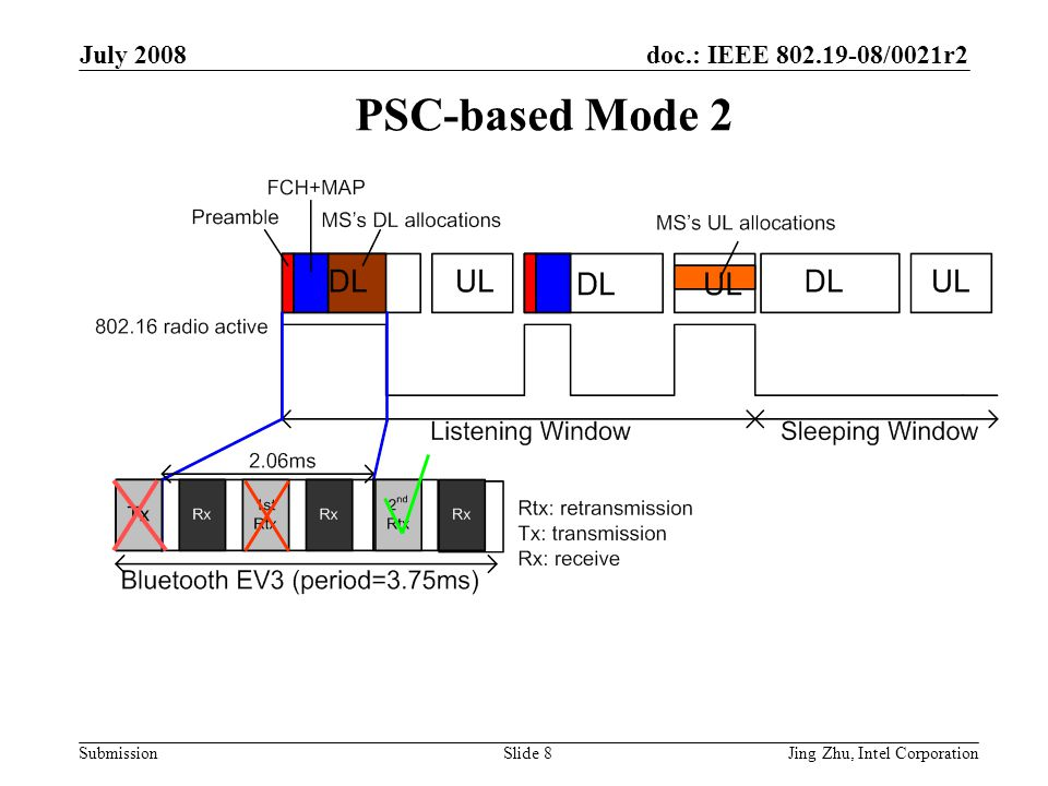 doc.: IEEE 802.19-08/0021r2 Submission July 2008 Jing Zhu, Intel CorporationSlide 9 Co-Located-Coexistence-Enabled TLV Bit #2 can set to 1 only if bit #0 is set to 1 and bit #1 is set to 0 Bit #4 shall be interpreted by the BS only if bit #3 is set to 1 Only one instance of this Co-located Coexistence-Enabled TLV should be added to MOB_SLP-REQ and MOB_SLP-RSP messages