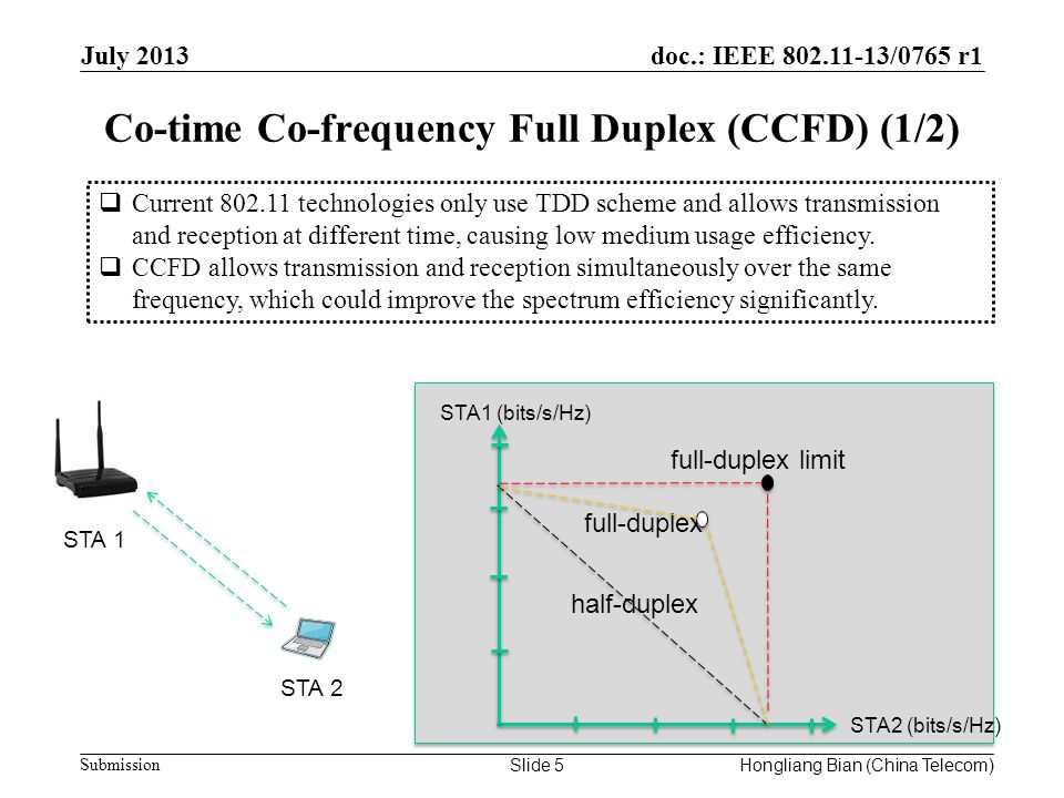 doc.: IEEE /0765 r1 Submission Co-time Co-frequency Full Duplex (CCFD) (1/2) July 2013 Slide 5  Current technologies only use TDD scheme and allows transmission and reception at different time, causing low medium usage efficiency.