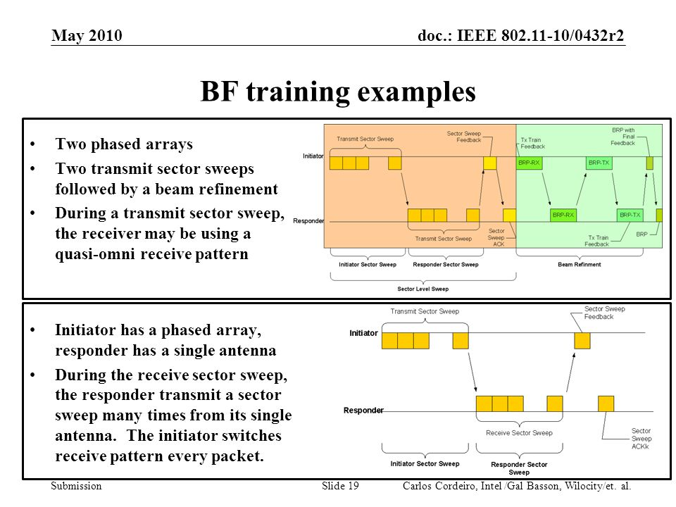 doc.: IEEE 802.11-10/0432r2 Submission BF training examples Two phased arrays Two transmit sector sweeps followed by a beam refinement During a transm