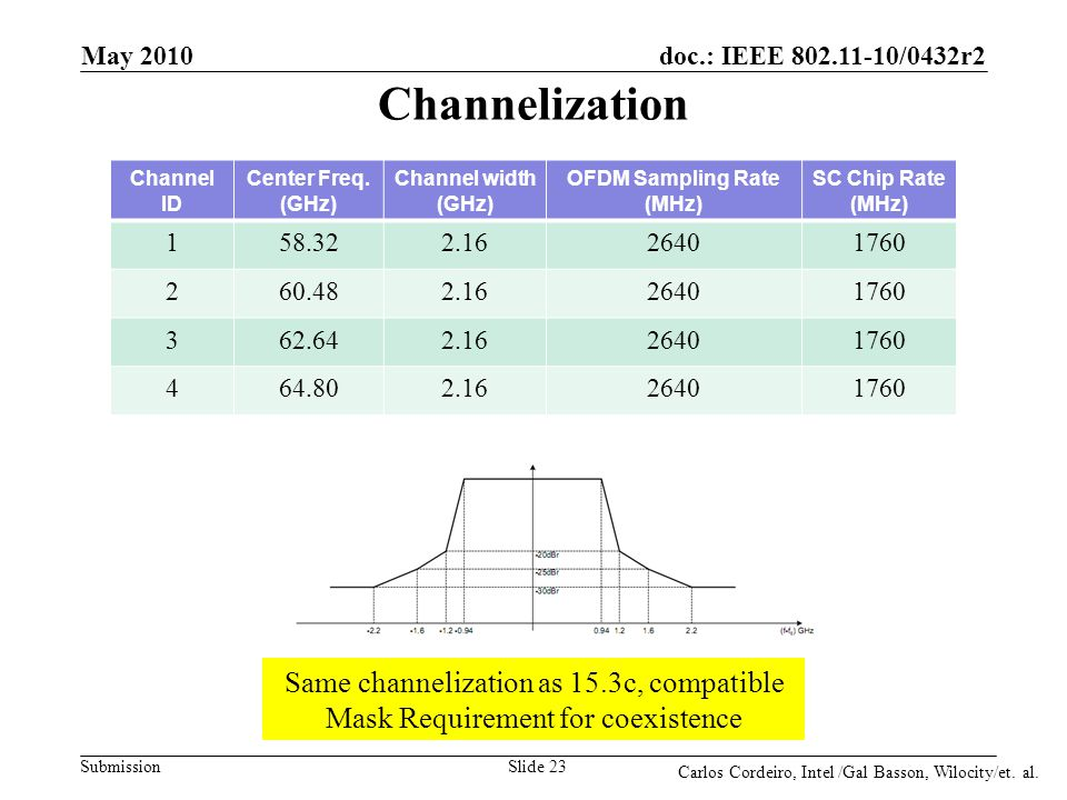 doc.: IEEE 802.11-10/0432r2 Submission Channelization Channel separation 2160MHz Same channelization as 15.3c, compatible Mask Requirement for coexist