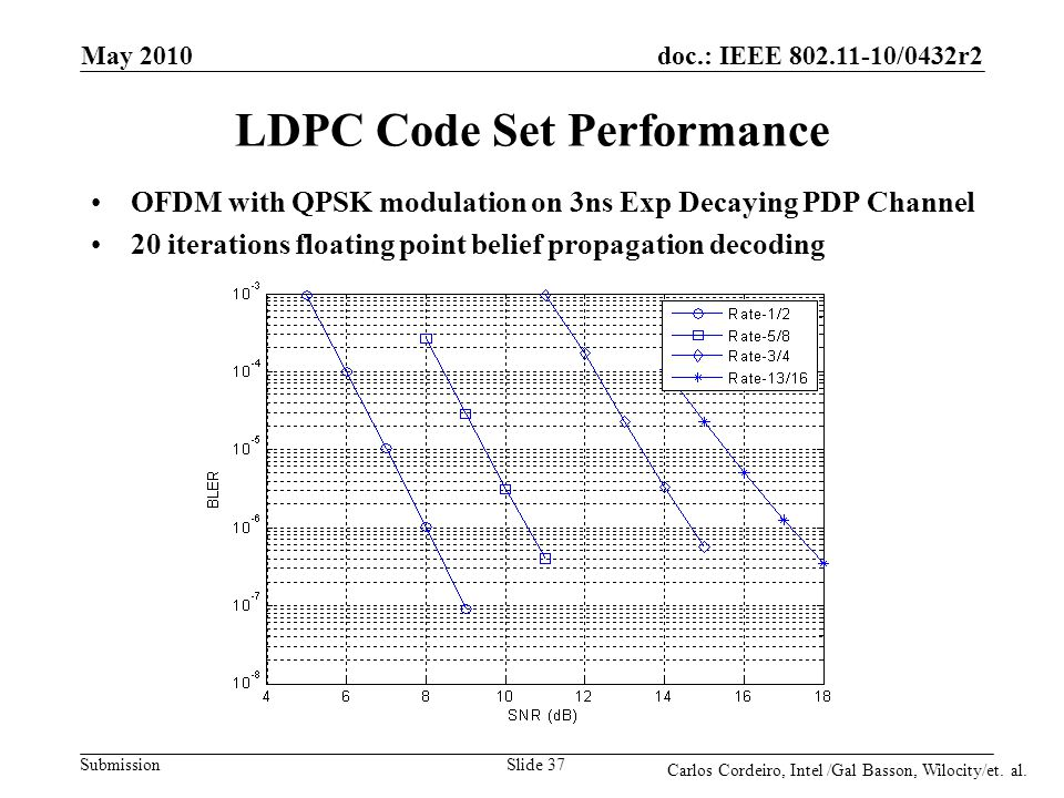 doc.: IEEE 802.11-10/0432r2 Submission LDPC Code Set Performance OFDM with QPSK modulation on 3ns Exp Decaying PDP Channel 20 iterations floating poin