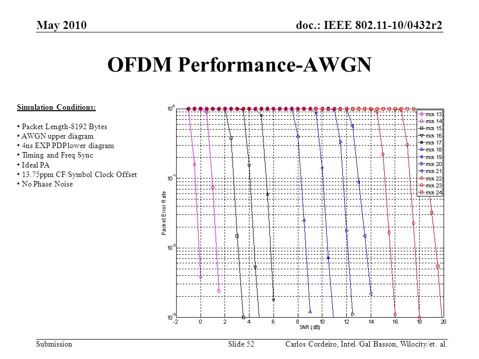 doc.: IEEE 802.11-10/0432r2 Submission OFDM Performance-AWGN May 2010 Carlos Cordeiro, Intel /Gal Basson, Wilocity/et. al.Slide 52 Simulation Conditio