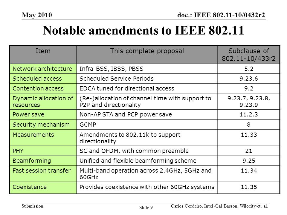 doc.: IEEE 802.11-10/0432r2 Submission ItemThis complete proposalSubclause of 802.11-10/433r2 Network architectureInfra-BSS, IBSS, PBSS5.2 Scheduled a