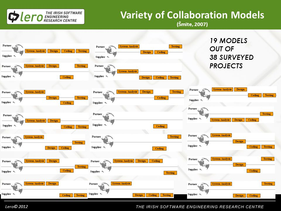 Lero© MODELS OUT OF 38 SURVEYED PROJECTS Variety of Collaboration Models (Šmite, 2007)