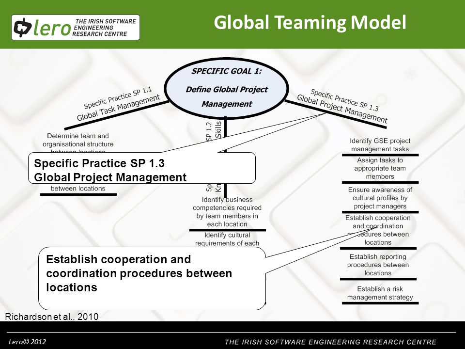 Lero© 2012 Global Teaming Model Establish cooperation and coordination procedures between locations Richardson et al., 2010 Specific Practice SP 1.3 Global Project Management