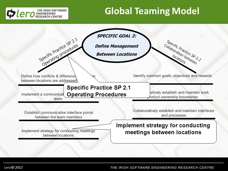 Lero© 2012 Global Teaming Model Implement strategy for conducting meetings between locations Specific Practice SP 2.1 Operating Procedures