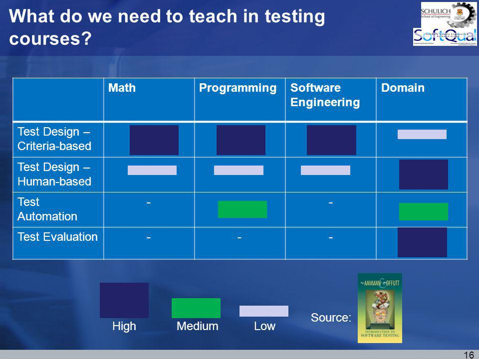 What do we need to teach in testing courses.
