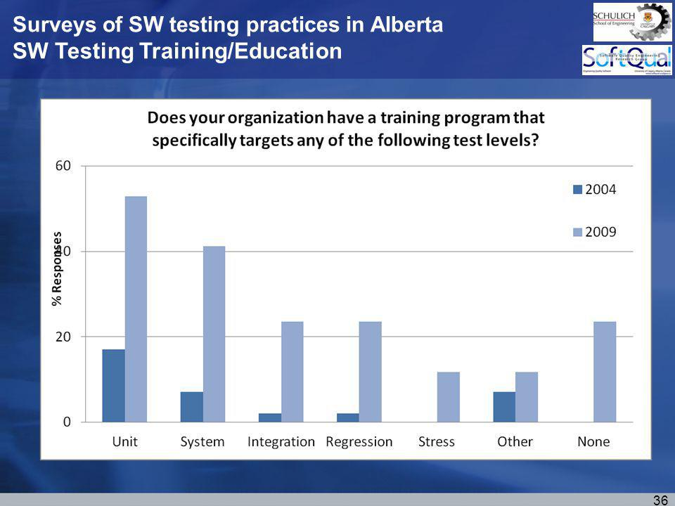 Surveys of SW testing practices in Alberta SW Testing Training/Education 36