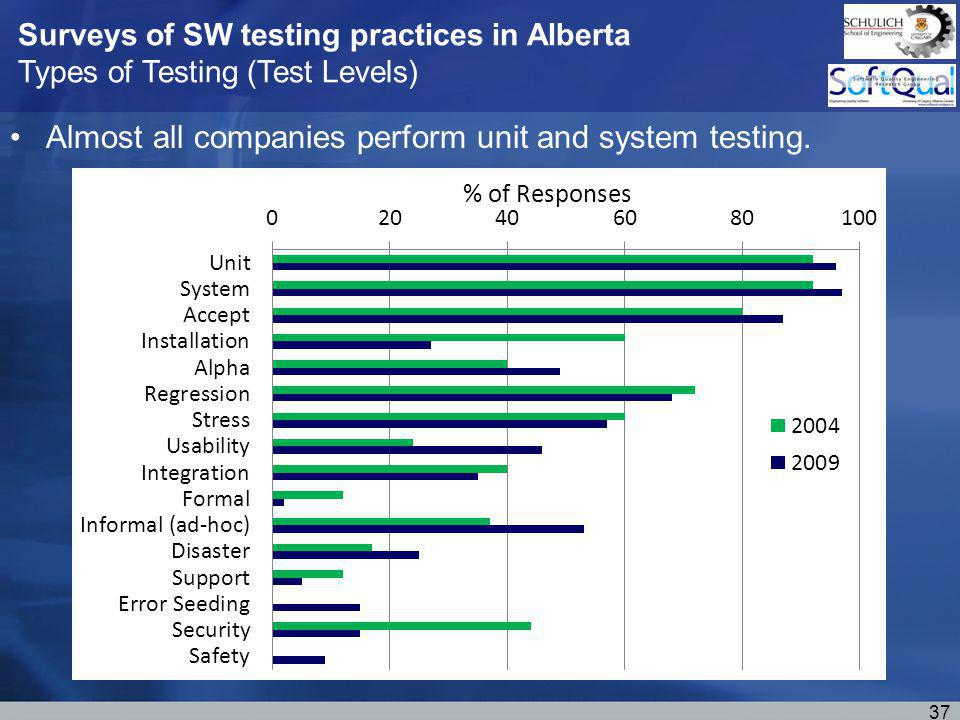 Surveys of SW testing practices in Alberta Types of Testing (Test Levels) Almost all companies perform unit and system testing.