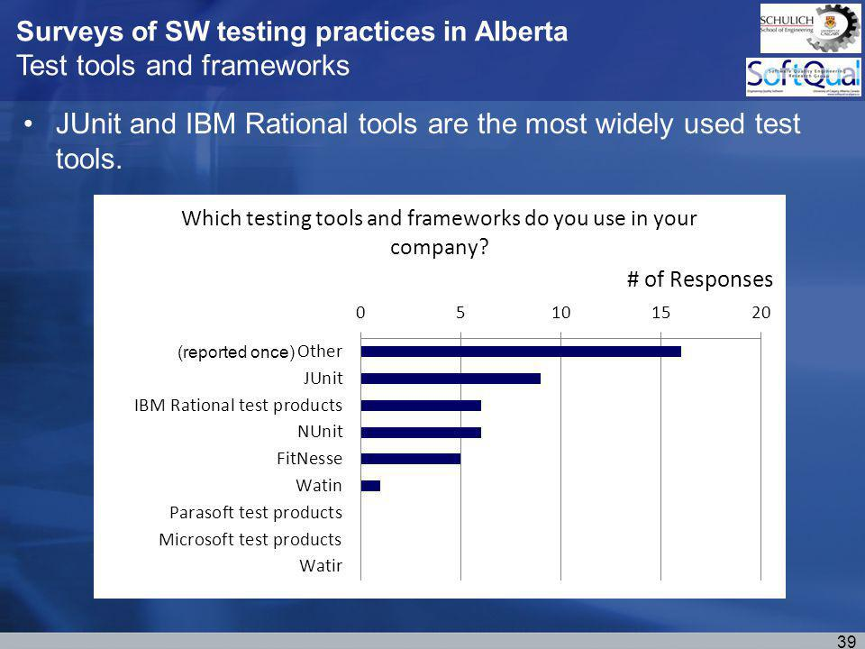 Surveys of SW testing practices in Alberta Test tools and frameworks JUnit and IBM Rational tools are the most widely used test tools.